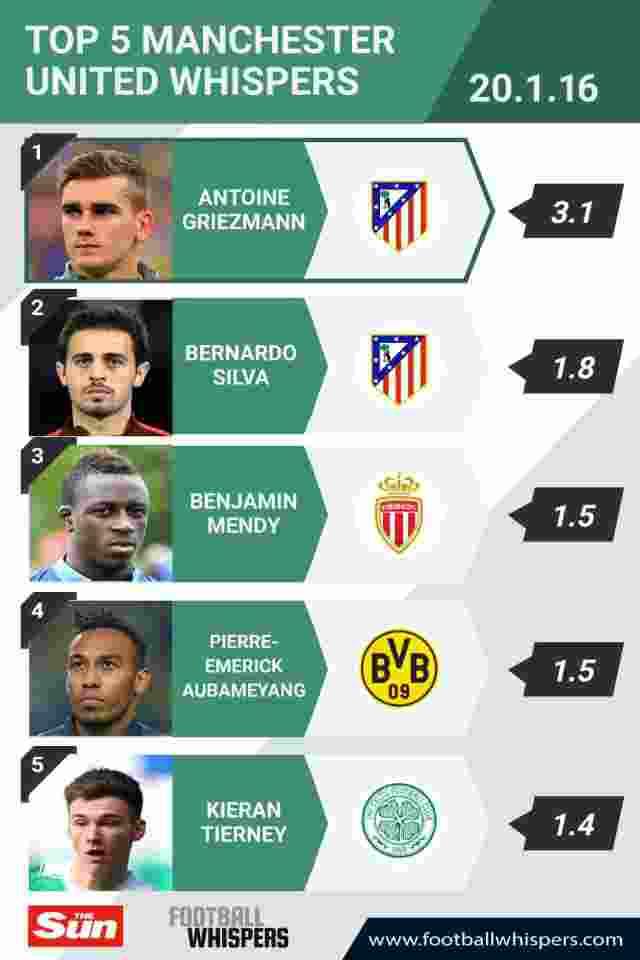 Ini 5 Bintang Sepak Bola Target Manchester United di bursa transfer