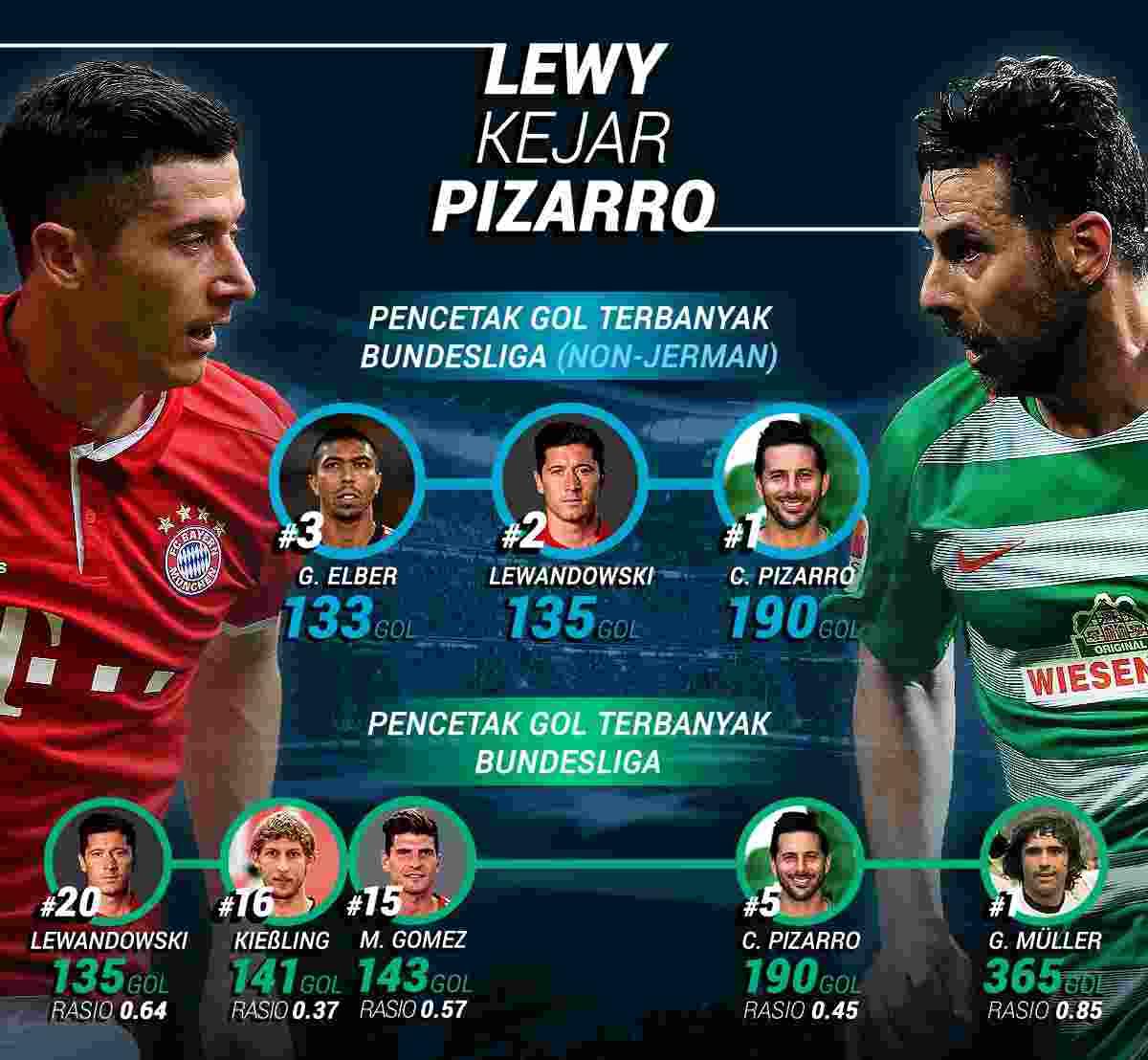 Robert Lewandowski Kejar Rekor Claudio Pizarro, Pemain Non Jerman Tersubur di Bundesliga