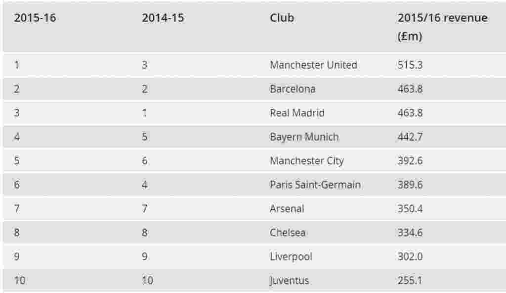 Deretan Klub-Klub Bola dengan penghasilan tertinggi di dunia1
