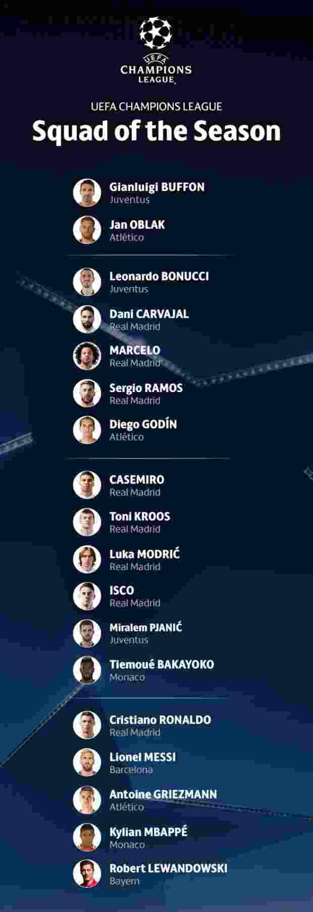 Real Madrid Dominasi Skuat Terbaik Liga Champions 20161